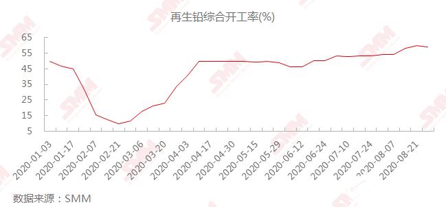 8月铅蓄电池消费表现一般,9月仍将维持震荡趋势