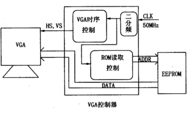 使用FPGA芯片和EDA设计VGA显示器控制电路的论文说明