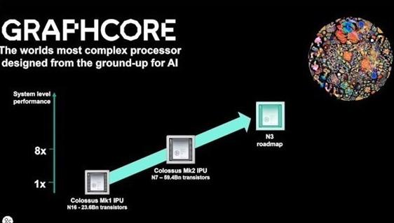 Graphcore與戴爾合作推出一種全新的完全可...