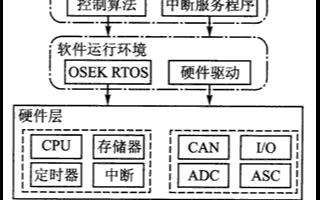 基于μC/OS-II和Simulink开发环境实现OSEK顺应性软件的设计
