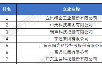 电子元器件厂家排名分享 2020年中国电子元件百强企业榜单