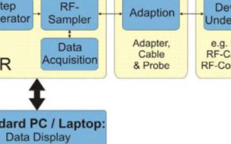 基于TDR技術的阻抗測量系統的設計和應用研究