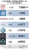 在汽车产业整体转型的当下,如何从丰田身上得到借鉴和规避警示
