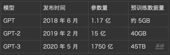 如何打造中文版 GPT-3?GPT-4 可能如何...