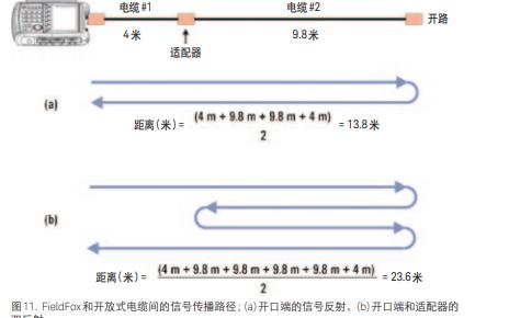 FieldFox手持式分析仪的应用指南中文版免费下载
