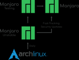 Manjaro和Arch Linux有什么区别