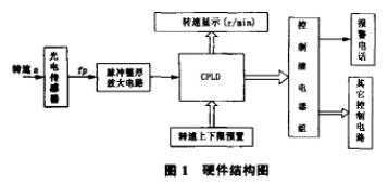 基于FLEX10K系列CPLD芯片实现转速监控系统的设计