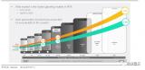 滤波器产值持续增长,全球主要手机品牌的射频供应链