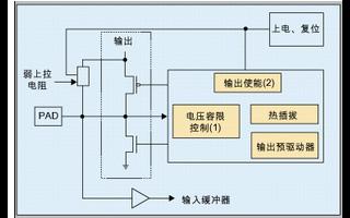 Stratix GX系列FPGA支持热插拔形式的设计