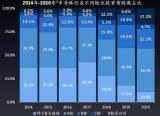 中國半導體投資還能火多久