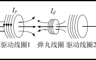 虛感應式線圈炮設計及對應的控制器