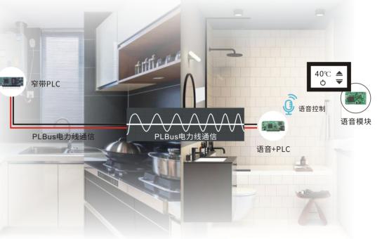 PLBus电力线总线技术  通过电线实现物联和控制