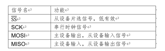 SPI接口应用〗框图_SPI接口工作模式