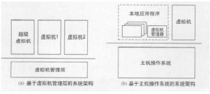 基于微内核架构的虚拟机系统的结构和实现设计