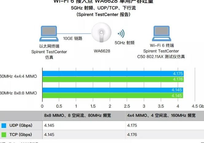 Tolly對WA66系列和6款WA63移動終端系列產品進行嚴格測試