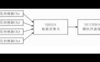 基于NI9219数据采集卡和Pt1000铂电阻实现多通道温度测量系统的设计
