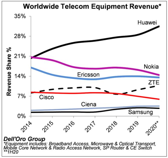 华为以31份额斩获2020上半年全球电信设备厂商第一