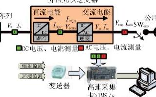 基于LabVIEW开发平台实现光伏逆变器虚拟仪器测控系统的设计
