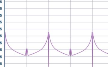 整数边界杂散的仿真测试与消除方法分析
