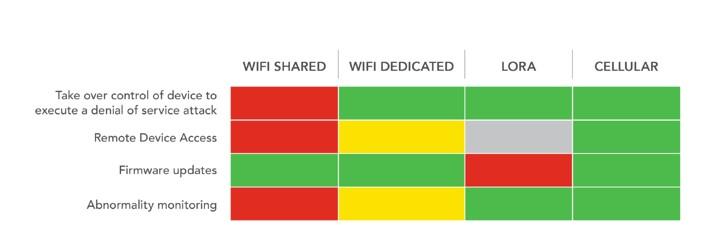 無線網絡傳輸技術通過LoRa進行遠程更新的多播支持