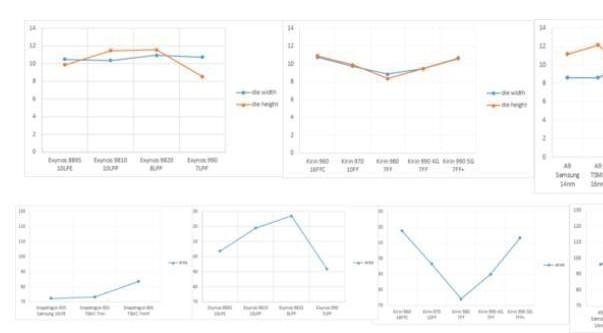 臺積電為什么對Exynos 處理器系列普及程度下降?