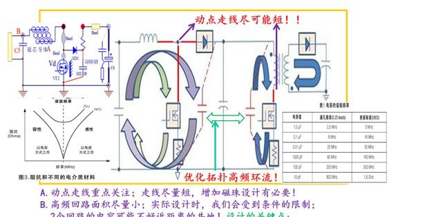 开关电源拓扑主电流回流路径设计的总体原则
