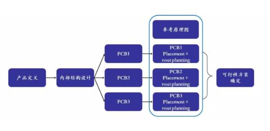 从PCB设计谈高性能手机仿真优化