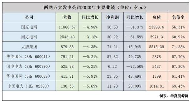 分析總結2020上半年國家電網、南方電網和五大發電集團業績