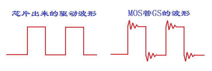 深度解析MOS管的GS波形