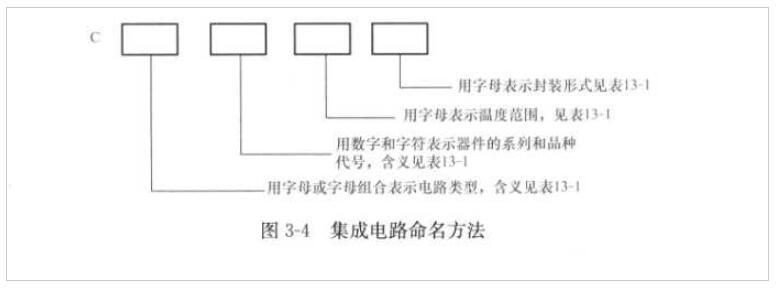 集成電路的型號組成及命名規則