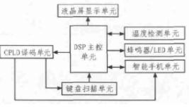 基于TMS320C54x DSP芯片和DS18B...