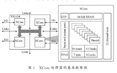 通過利用XCore處理器的特點及硬件設計軟件化方案