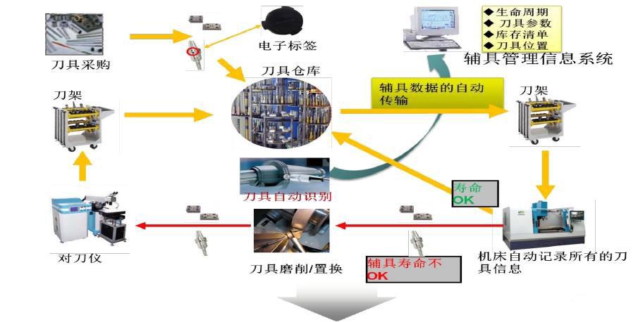RFID在制造业中的应用场景以及某些案例的分析