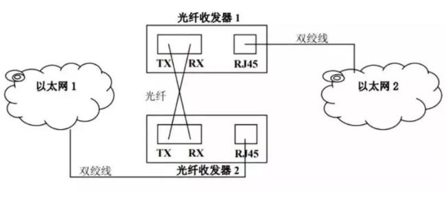 网线过短怎么办?不如选择光纤和光纤收发器