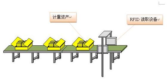 工業智能制造生產線應用RFID技術進行自動識別采集數據