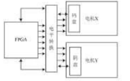 如何使用FPGA芯片设计打印机控制系统的详细论文说明