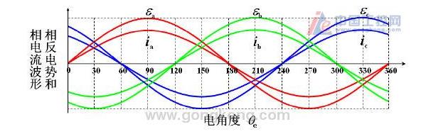 永磁交流伺服电机原理分析 电角度相位对齐的基本方...