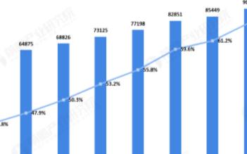 我国网民规模突破9亿,互联网企业收入规模扩大