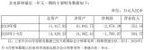 三安光电上半年收入35.68亿元 拟3.82亿元收购北电新材