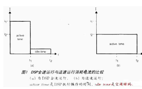 典型的DSP應用系統的低功耗設計方案和思路實現