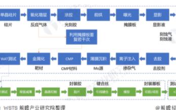 中国半导体材料市场规模持续增长,晶圆产能拉动半导...
