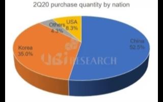 中国是手机OLED显示面板最大购买国,未来制造商...