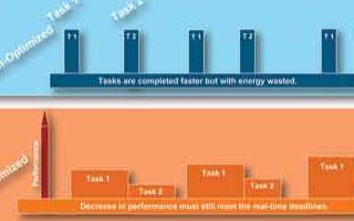 功率智能型硬件解决方案实现均衡系统总响应度及功耗