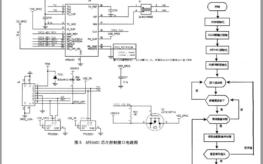 如何使用MSP430單片機實現血氧儀的設計