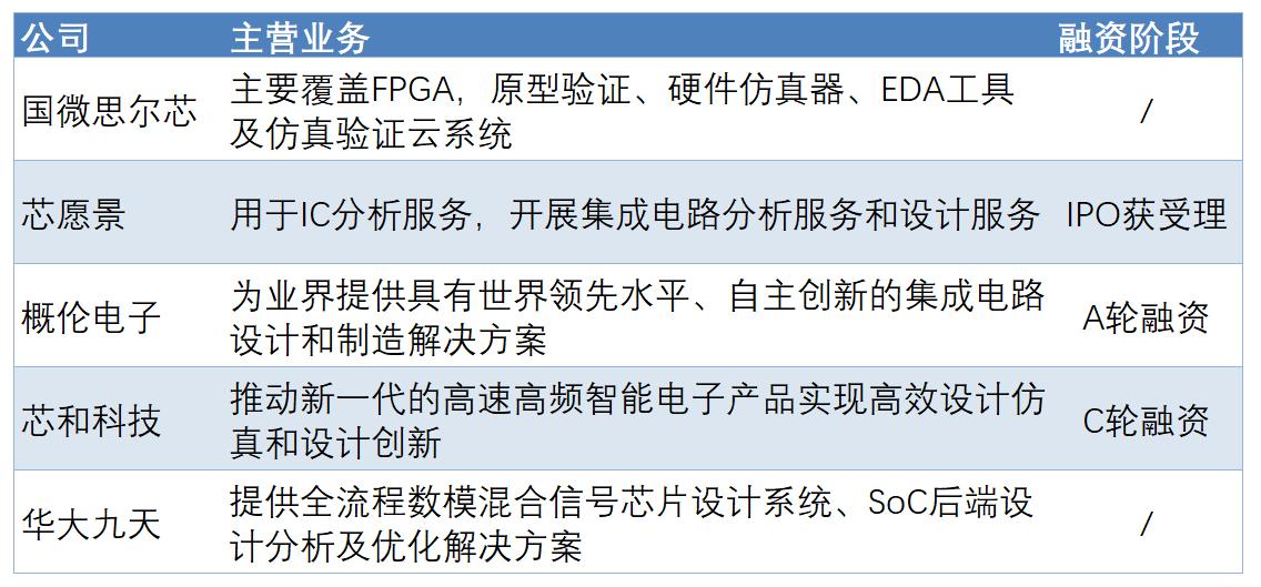 国产替代下的本土EDA融资