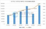 中國乘用車AEB系統裝配率在2020年第二季度達到33.9%,增長近一倍