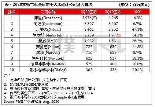 2020年全球前十大IC設計公司榜單出爐,華為海思未能躋身前十