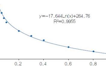 使用反对数转换器轻松解决二氧化碳传感器的线性化问...