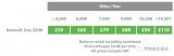 ZOE電池模式改變和出租車輛和電池的現金流影響
