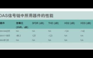 如何利用数字信号发生器测量THD为-120dB的超低失真DAS